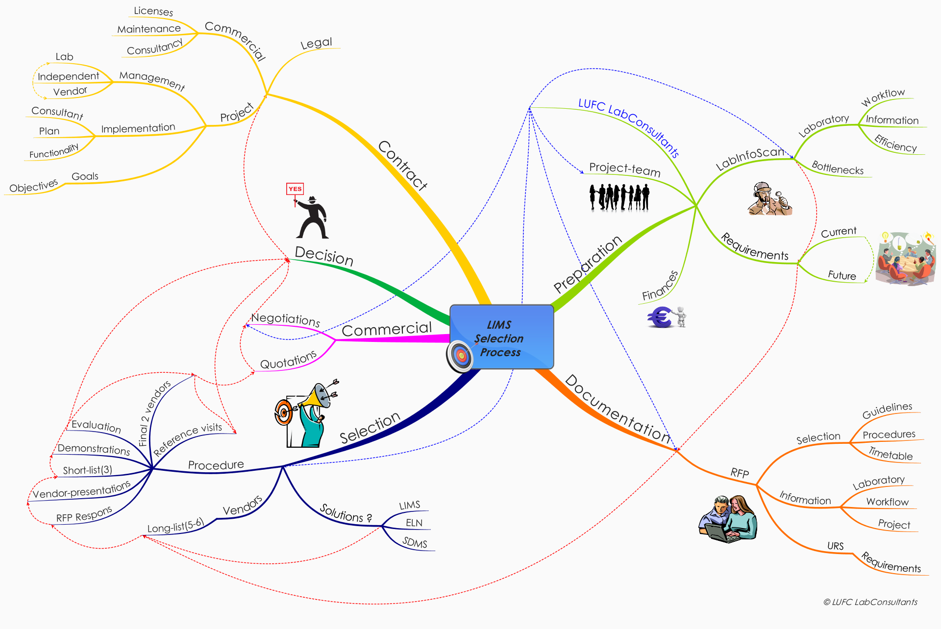 "Mind-map LUFC LabConsultants ""LIMS"" software selection project"