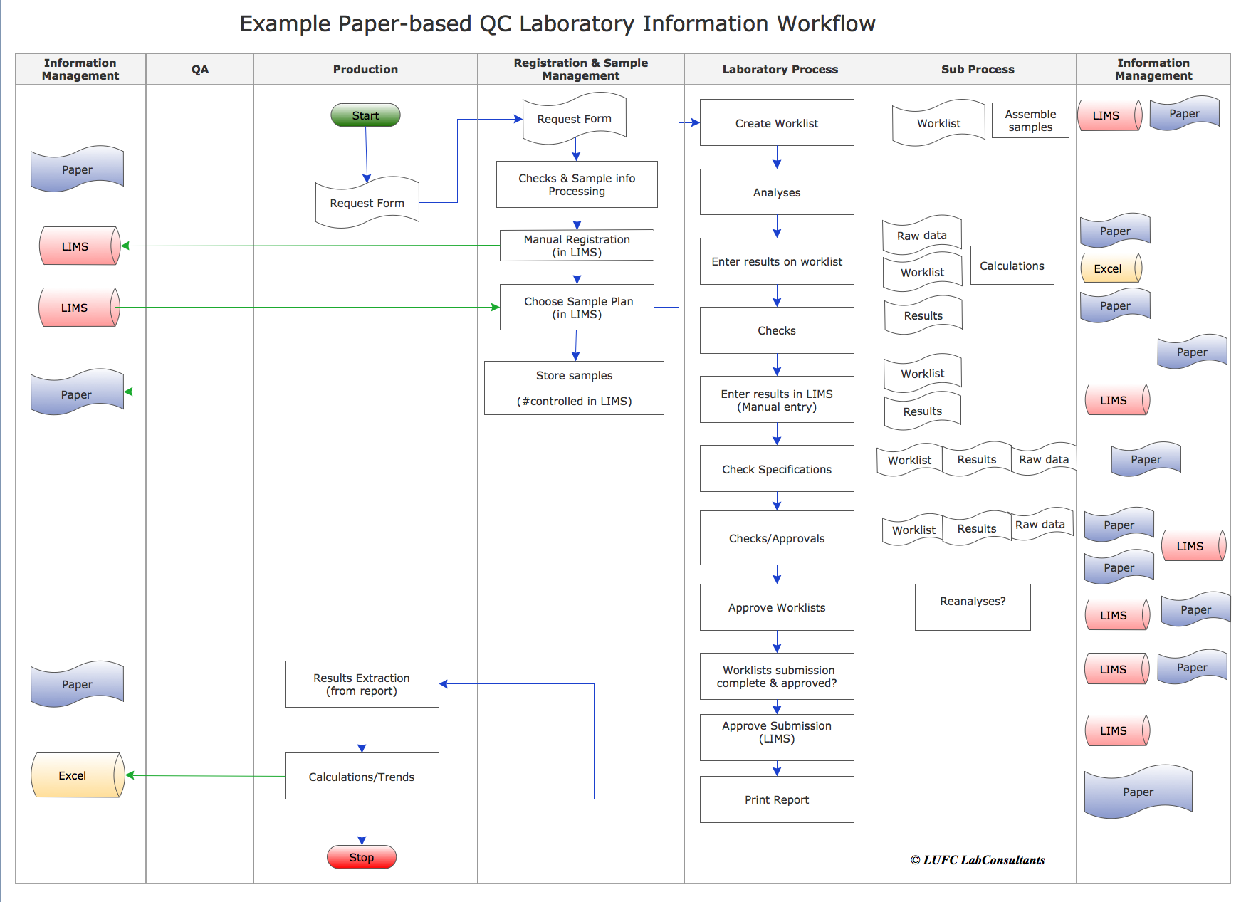 "Laboratory Information Workflow, paper-based and ""paperless"""